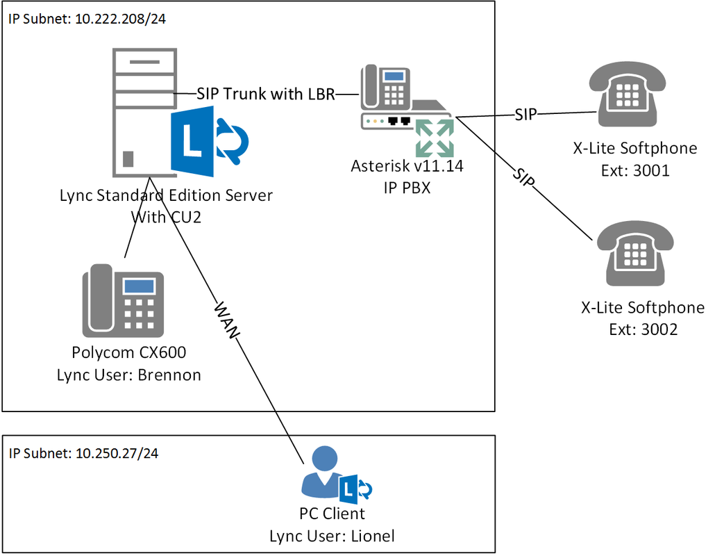 Lync 2013 conferencing location based routing lbr ucprimer for B isdn architecture