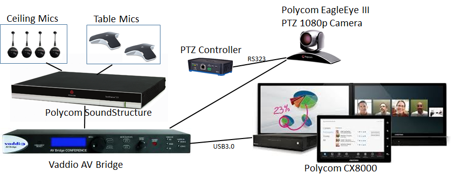 3765256_orig 5 tips for deploying polycom cx8000 lync room system ucprimer polycom wiring diagram at panicattacktreatment.co