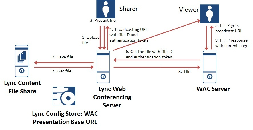 Deploying Lync2013 Web Apps Server