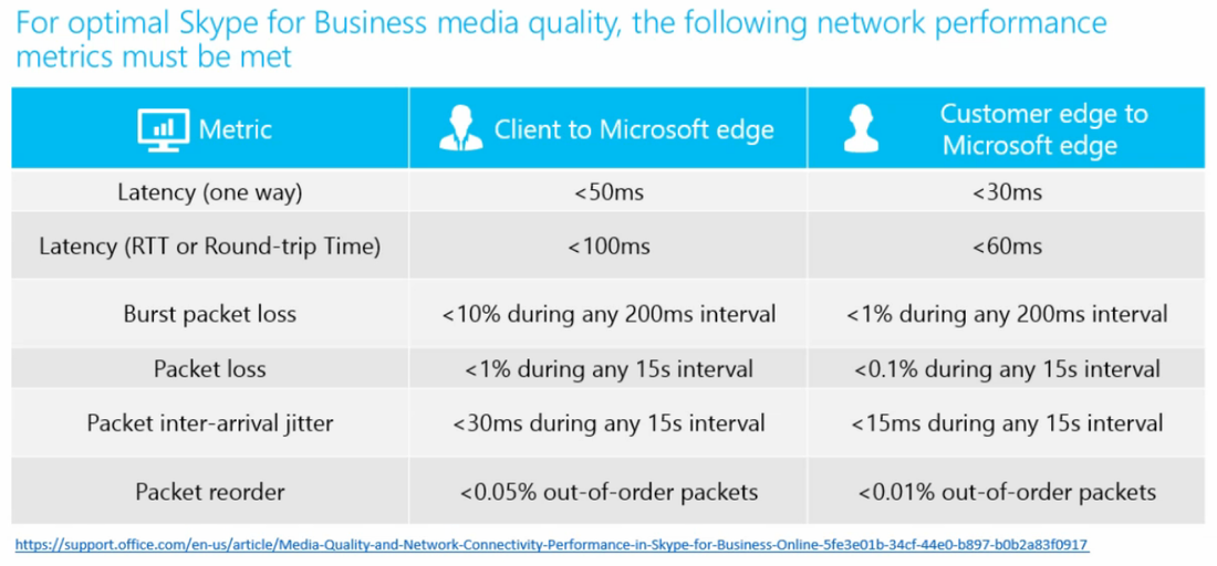 Skype for Business Network Assessment and SOF Overview