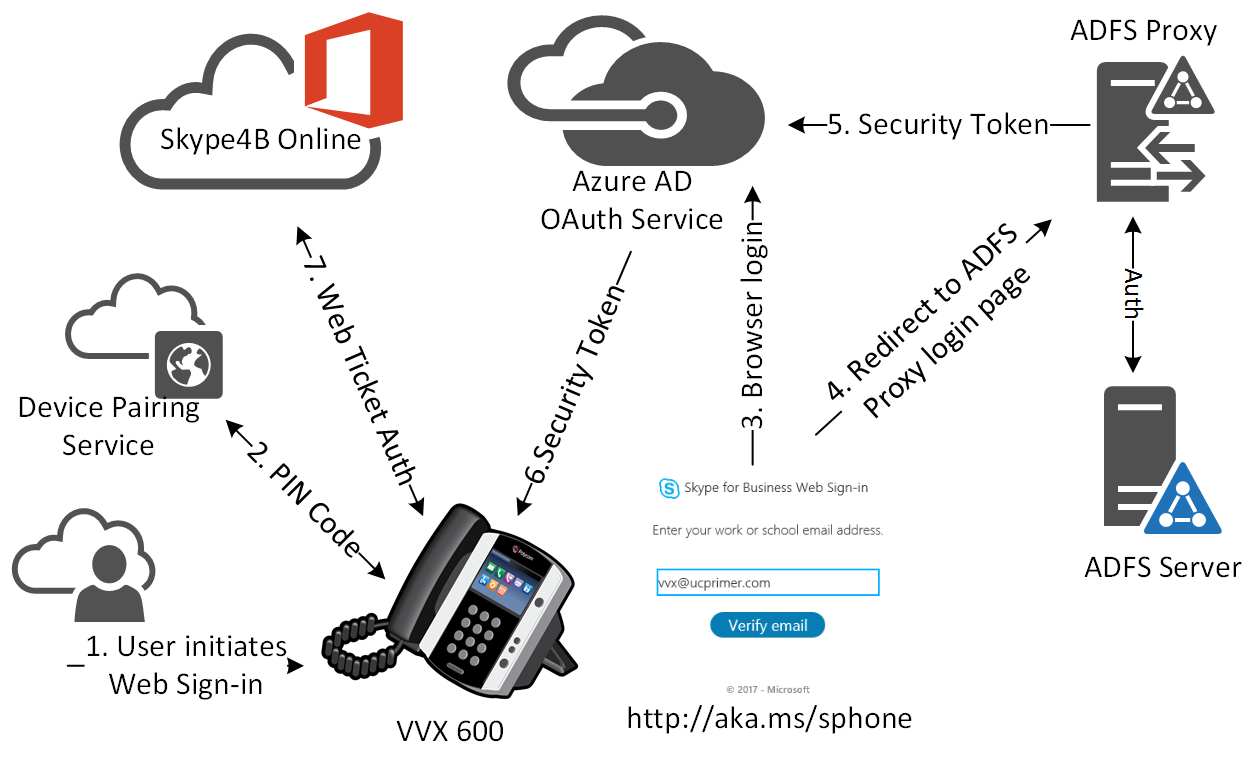 Modern Authentication with Polycom VVX Phones using ADFS